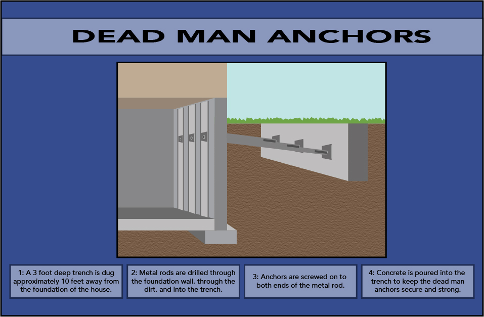 Dead Man Anchors Foundation Guy Inc